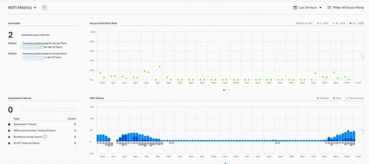 Ubiquiti Network: Conheça o novo Dashboard e novas funcionalidades
