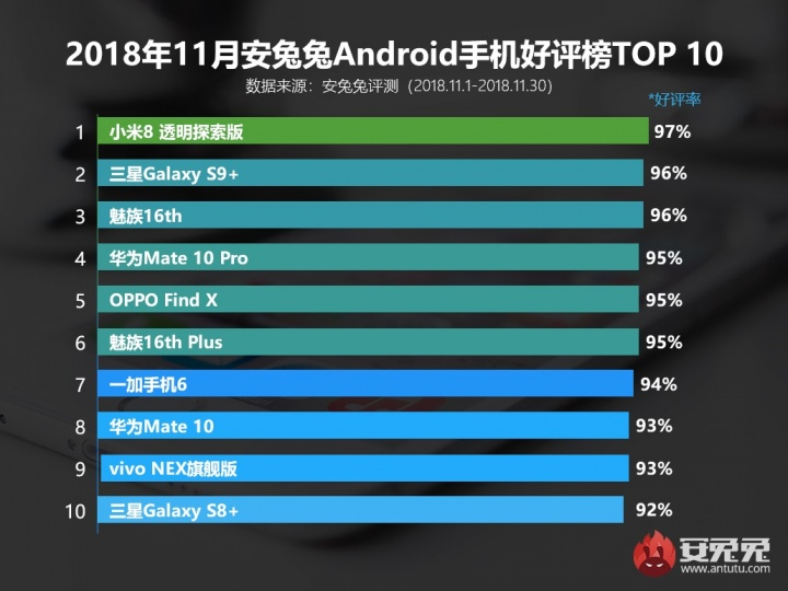 Android Huawei Kirin 980 potentes populares