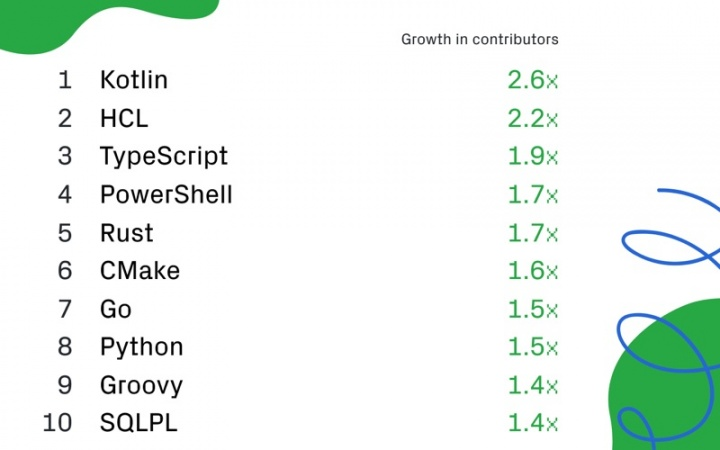 GitHub linguagens programação cresceram