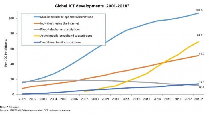 Internet população mundial metade estudo