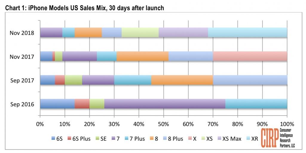 iPhone Apple vendas novembro CIRP