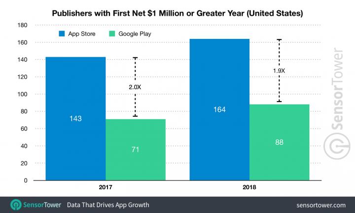 App Store Google Play SensorTower milionários 2018