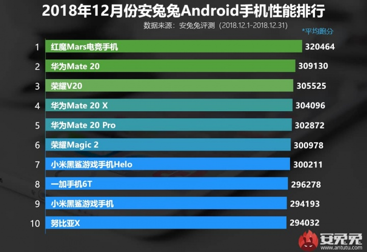 Huawei Antutu smartphones poderosos Android