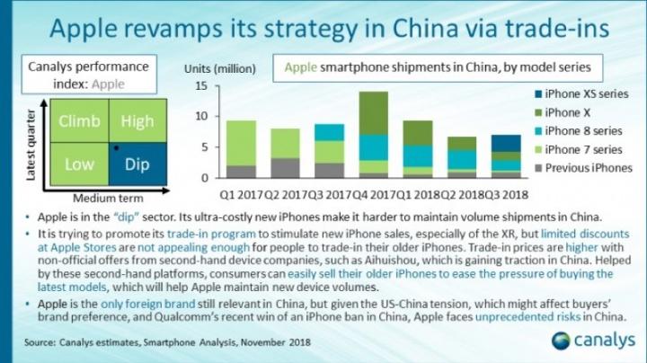 Apple Huawei Xiaomi Nokia smartphones