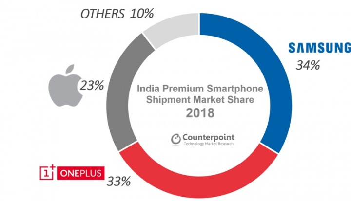 Samsung, OnePlus, Apple, smartphones, mercado