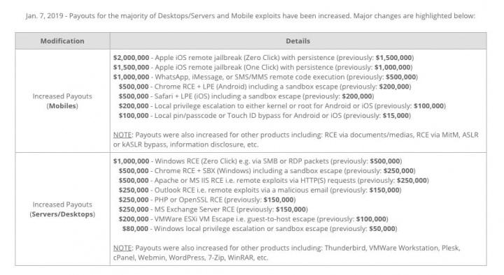 2 milhões de dólares segurança iPhone Zerodium