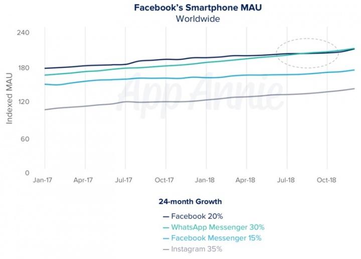 WhatsApp Facebook popularidade apps móveis