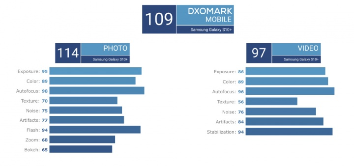DxOMark Samsung Galaxy S10 Xiaomi Mi 9