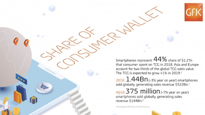 GFK smartphones premium Samsung Galaxy Fold