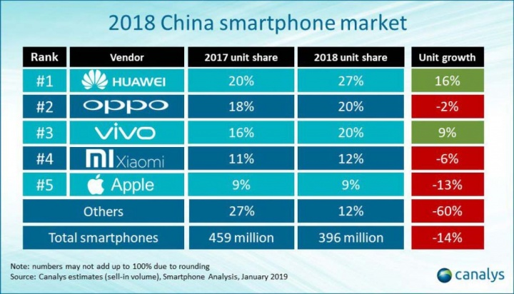 Huawei Apple Samsung smartphones China 1