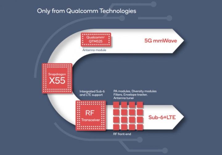 X55 Qualcomm 5G energia modem