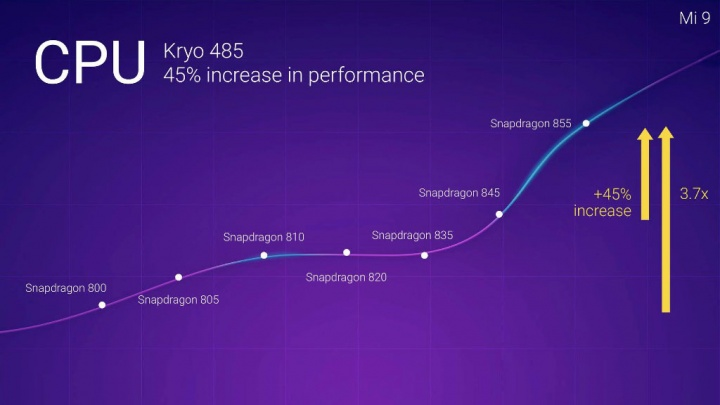 Xiaomi Mi 9 Snapdragon 855 Qualcomm