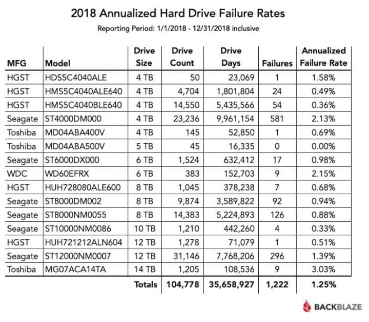 disco Backblaze computador falharam 2018