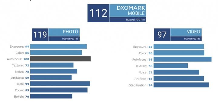 Huawei P30 Pro DxoMark fotografia