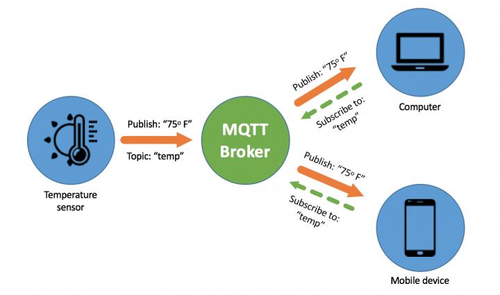 MQTT: Protocolo de comunicação