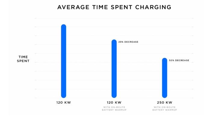 Tesla lança o primeiros super carregadores V3 na Europa