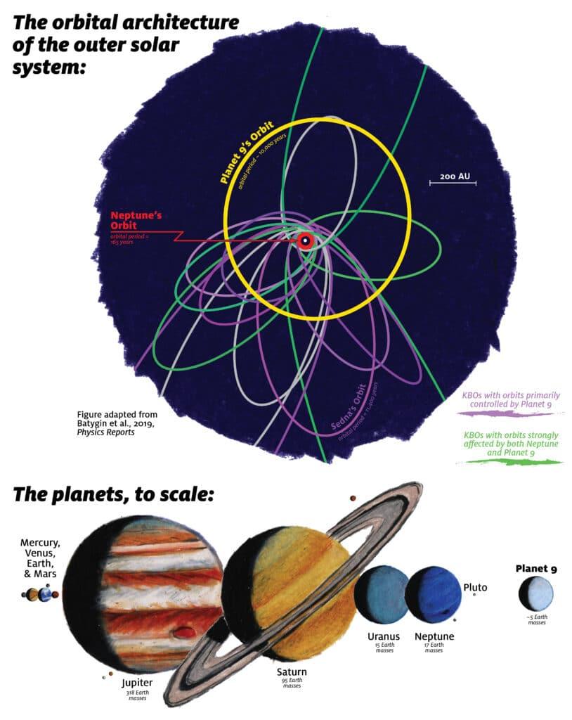 80d7ad27 Segundo os novos dados, o planeta deve estar localizado a uma distância de  400-500 unidades astronómicas do Sol. Assim, esta nova medida é 1,5 vezes  menor ...