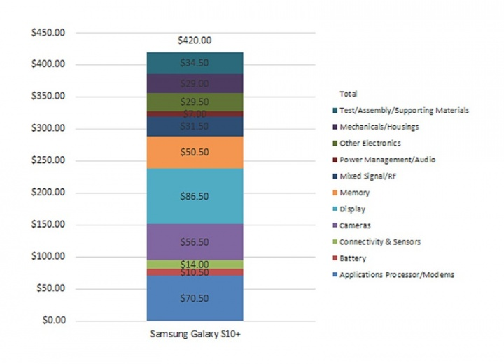 Samsung Galaxy S10 custa produzir