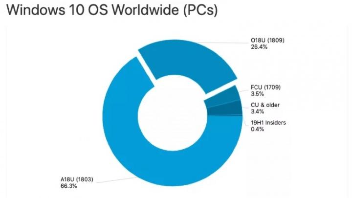 Windows 10 atualização outubro utilizadores Microsoft