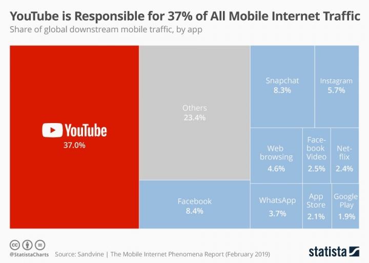 YouTube Internet dispositivos móveis tráfego