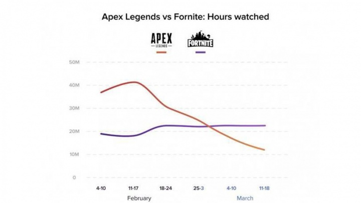 Apex Legends Fortnite jogos