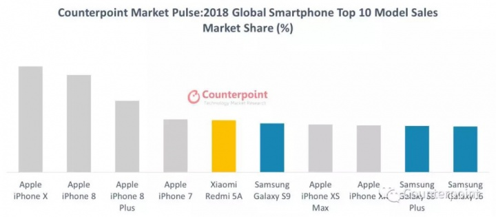 Apple Android smartphones Counterpoint smartphones China 2018 iOS