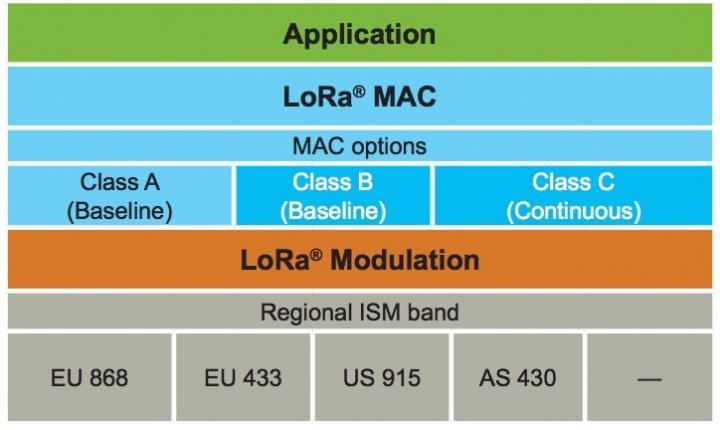 LoRa - A tecnologia de rádio frequência para a Internet das coisas