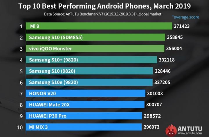 Antutu smartphones março potentes global