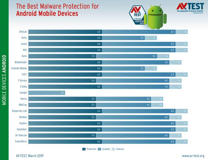 Tem Android? É melhor não confiar no Google Play Protect