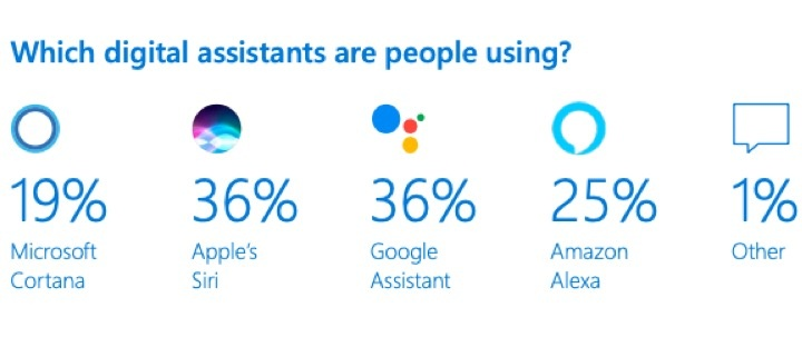 Google Assistant Siri assistente virtual