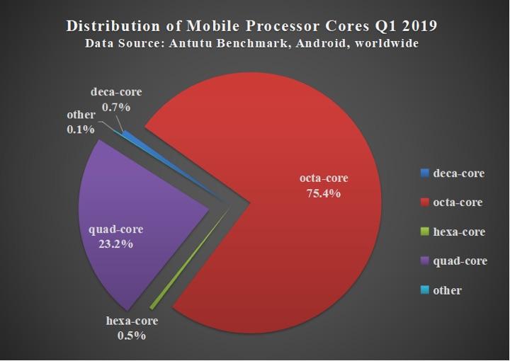 Antutu Android preferências utilizadores smartphones