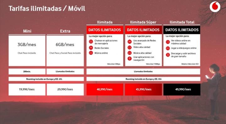 Espanha: Vodafone lança tarifários com dados móveis ilimitados por 40€