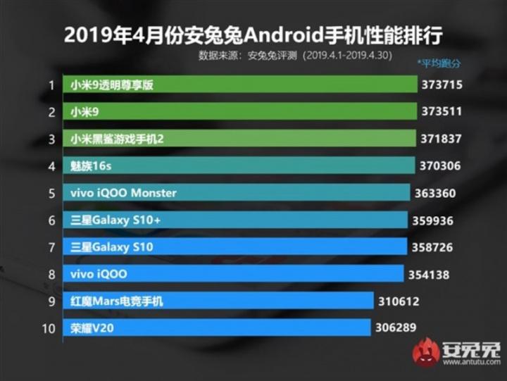 AnTuTu smartphones Android Xiaomi
