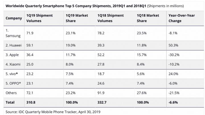 2019 IDC smartphones Android CEO Lei Jun Xiaomi smartphones Android aniversário