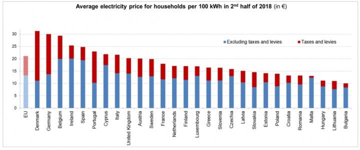 Portugal: Preço da eletricidade é o mais elevado da União Europeia
