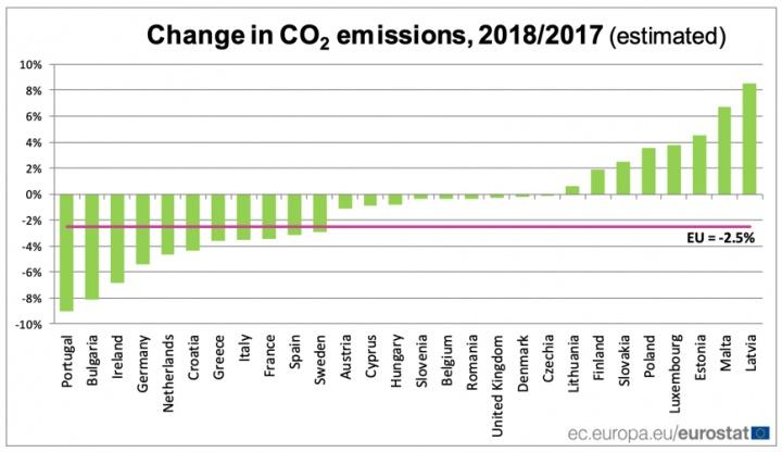 Portugal foi o que mais reduziu nas emissões de CO2 na União Europeia
