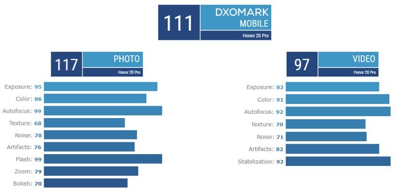 Honor 20 Pro OnePlus 7 Pro DxOMark