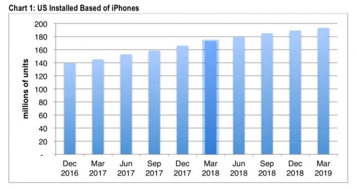 iPhone Apple vendas EUA crescer