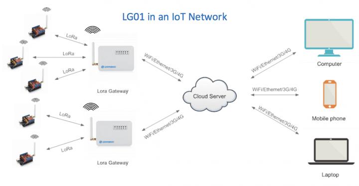 Quer trabalhar com a tecnologia Lora? Conheça o Lora IoT Development Kit
