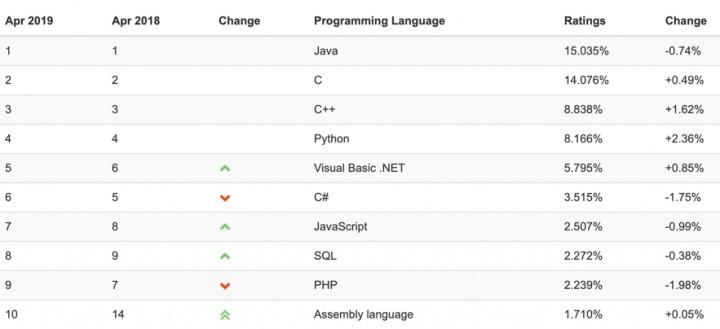Ganhar dinheiro a programar? Conheça o TOP das linguagens de programação