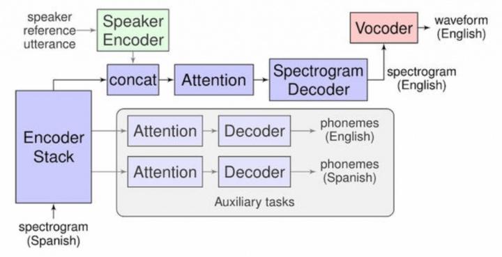 Google Translatotron tradução direta tecnologia voz