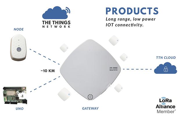 The Things Network - Rede para IoT que não usa 3G/4G nem Wi-Fi