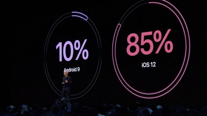 Apple Google Android iOS WWDC19