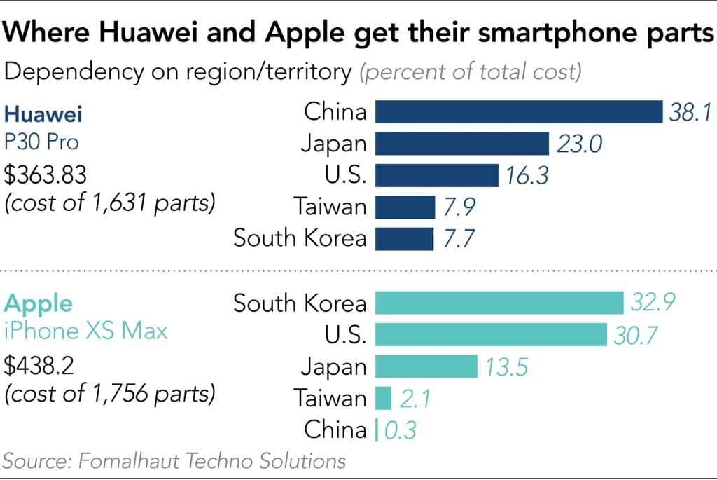 Huawei EUA dependência componentes smartphone