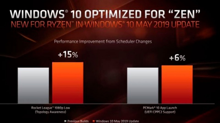 AMD Ryzen atualização Windows 10 Microsoft