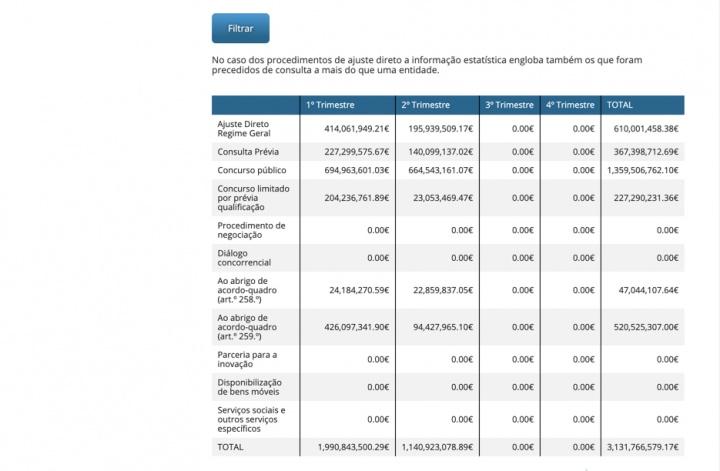 Base: Portal onde pode ver todos os Contratos Públicos e valores