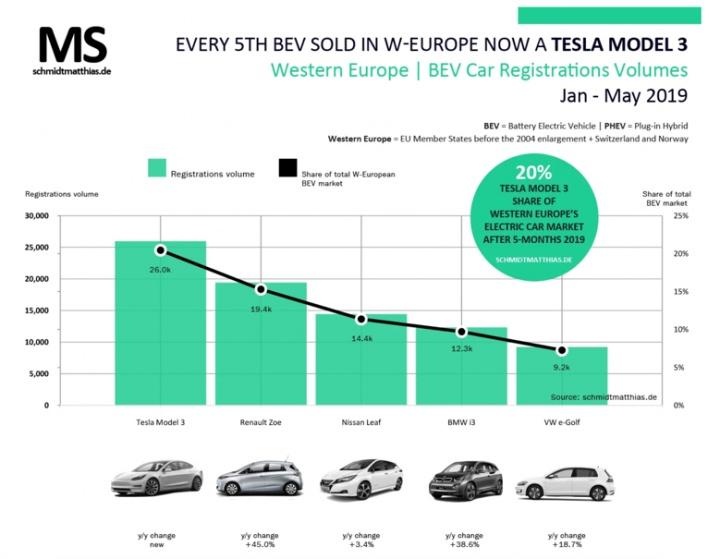 Afinal qual a marca que mais carros elétricos vende na Europa?