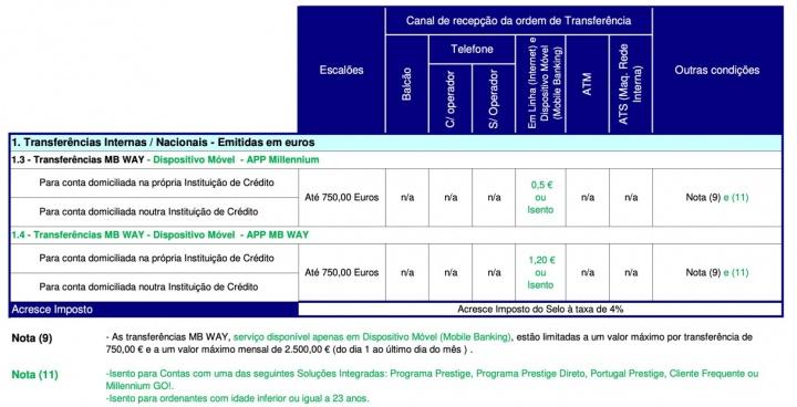Millennium BCP começa a cobrar 1,248 euros por transferências MB WAY