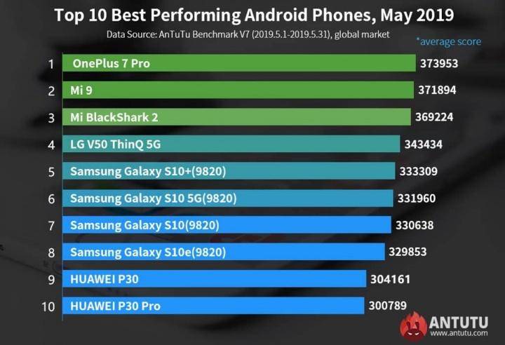 OnePlus Xiaomi Mi 9 Antutu Snapdragon