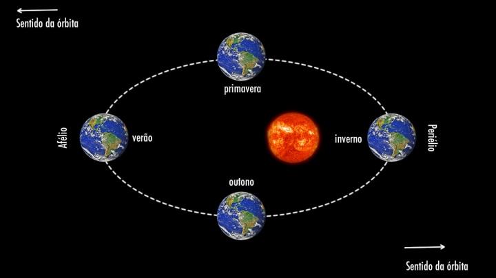 Ilustração da distância da Terra em relação ao Sol, o periélio